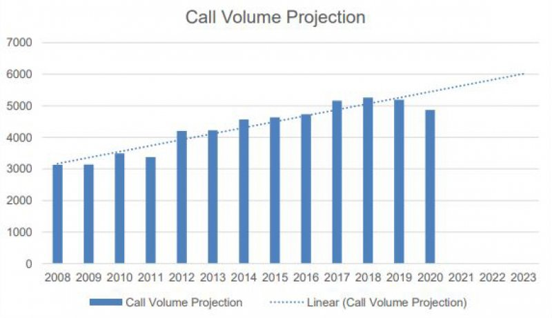 Saratoga Springs Fire Department Call Volume 2008-2020.